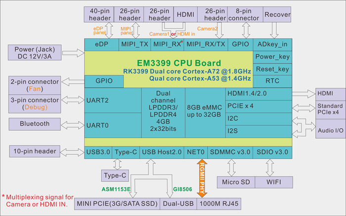 New Android Single Board Computer With Rockchip Rk3399 Cortex A72 Soc